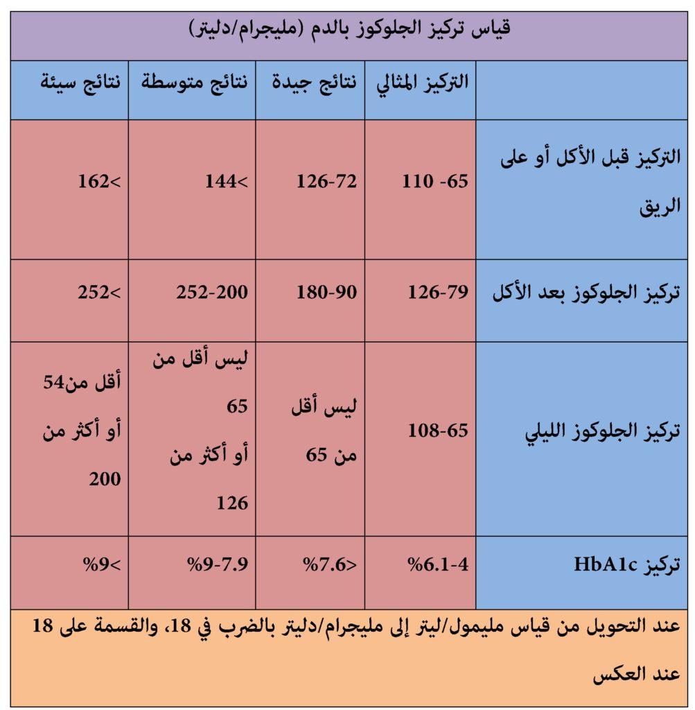 صورة نسبة السكر في الدم الطبيعي , المعدل الطبيعي لنسبه السكر في الدم