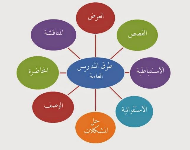 صورة ماهي طرق التدريس , طرق الشرح واصول تعليم التلاميذ