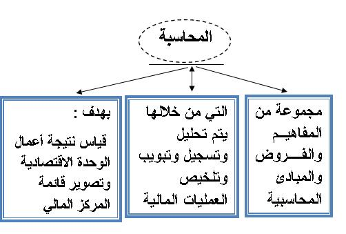 صورة ما هي مبادئ المحاسبة , عايز اعرف فروض المحاسبه ومبادئها