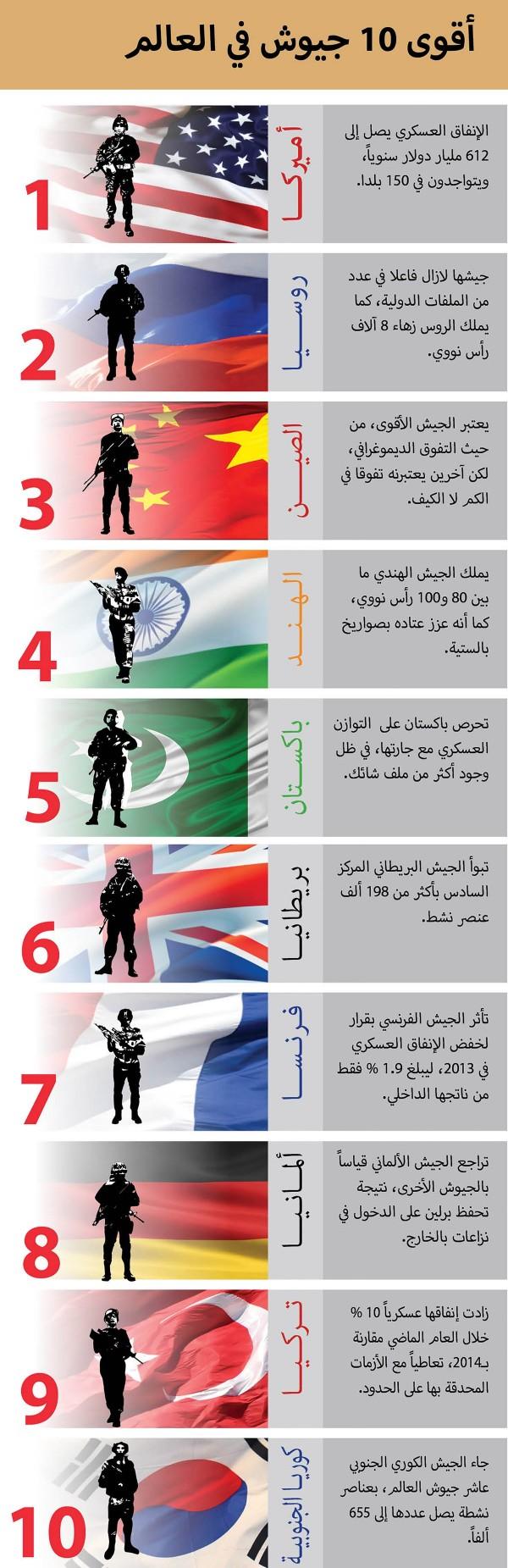 صورة ترتيب الجيوش عالميا , اقوي الجيوش في الترتيب عالميا