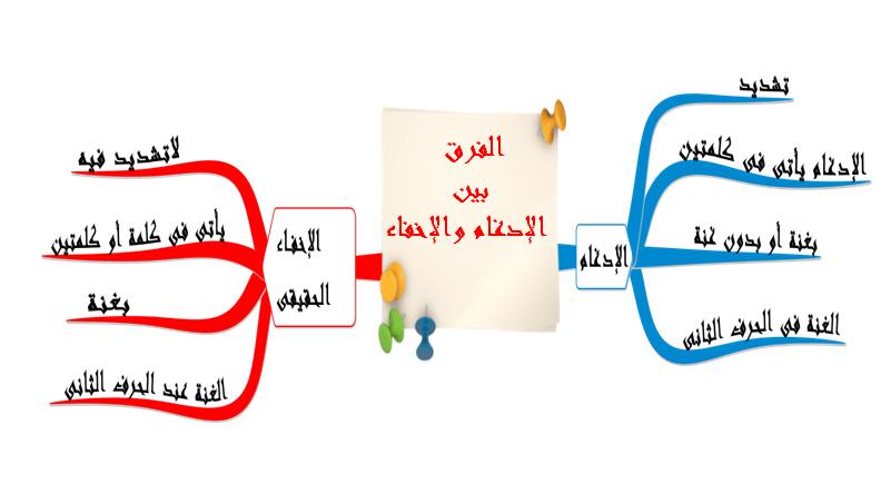 صورة حروف الاخفاء الحقيقي , ما هي حروف الاخفاء