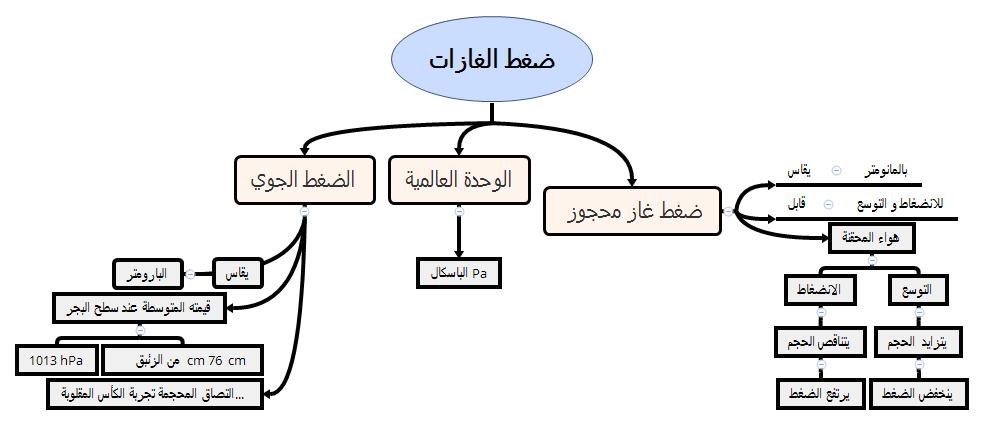 صورة تغيرات الحالة الفيزيائية , تغيير الحاله من الصلب الي السائل