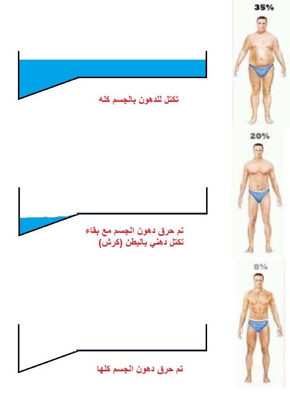 صور طريقة سريعة للتخسيس , كيفية تقليل الوزن باقل وقت