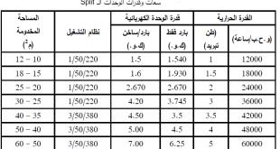 صور افضل مكيفات سبليت في السعوديه , تقنيات جديده في المكيفات