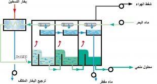 صورة طرق تحلية مياه البحر , مياه البحر ومراحل التحليه