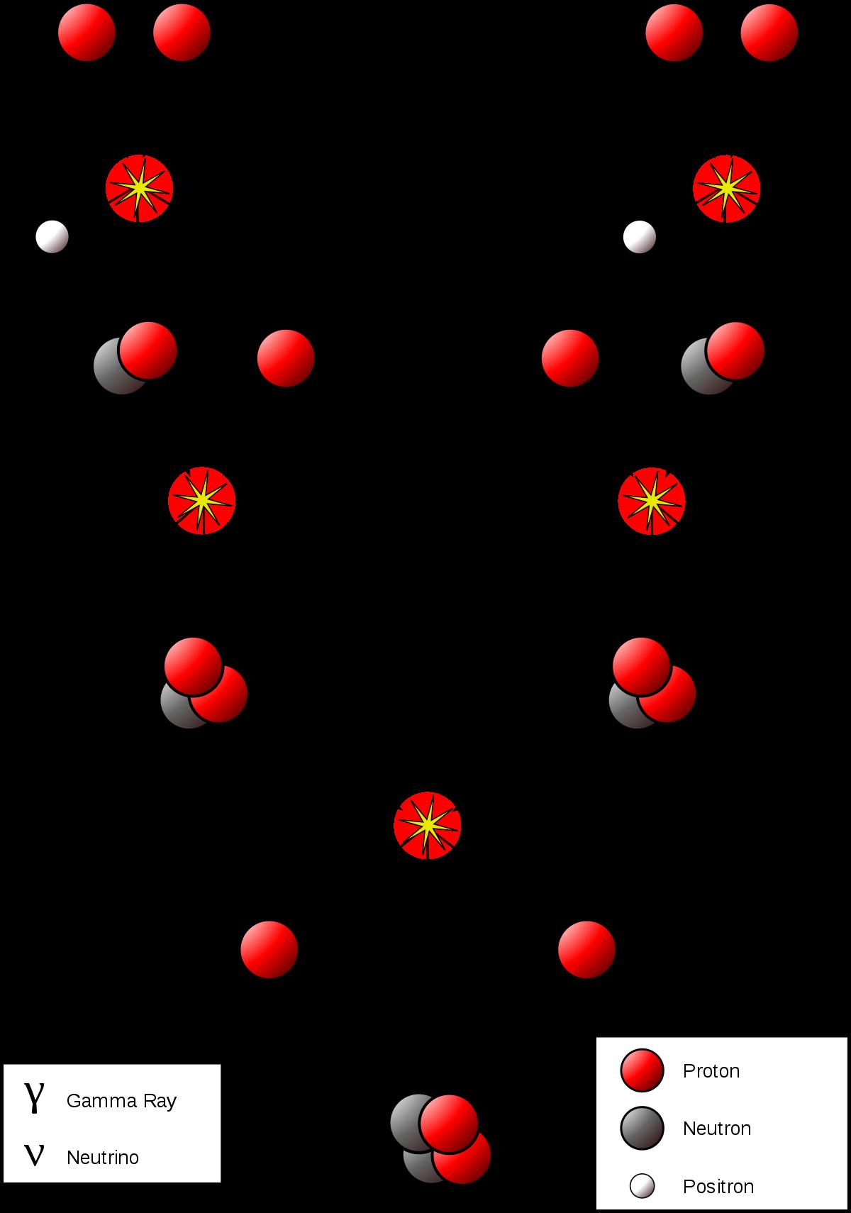 صورة ما هو البروتون , جزء من مكونات الذرة لة شحنة كهربائية