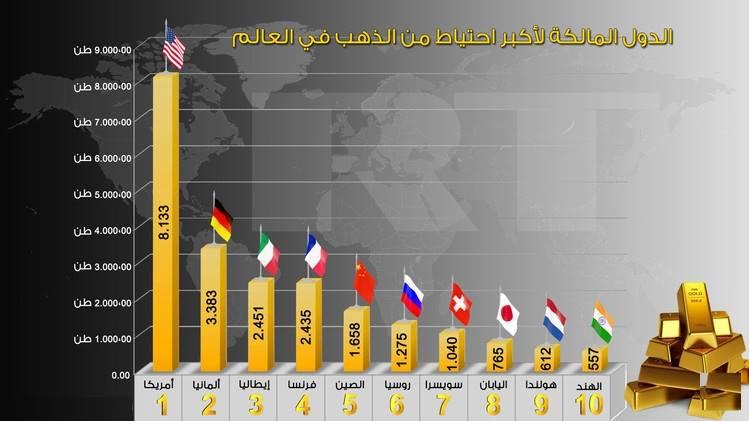 صورة احتياطي الذهب في العالم , اكبر دولة لديها احيتاطي الذهب تعرف عليها
