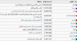 صورة اكبر الدول العربية , ترتييب اكبر دول العالم