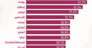 نسبة الرجال والنساء في العالم